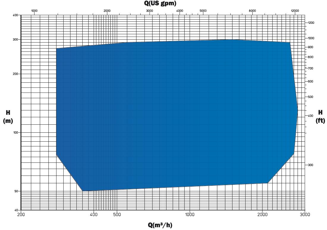 PRD chart