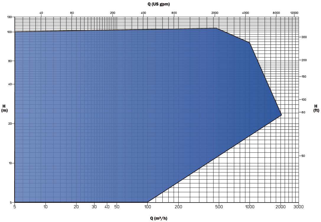 VLC chart