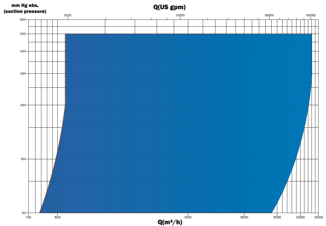 VRN chart